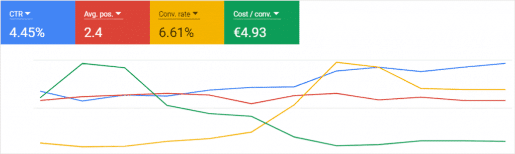 google ads account performance