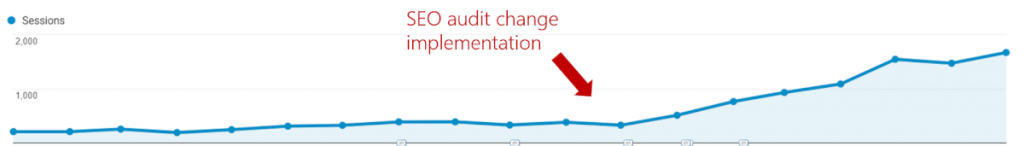 seo-change-implementation-google-analytics